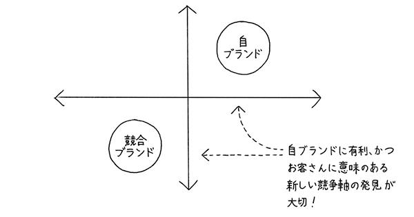 7つの戦略論をコンパクト解説 その1「ポジショニング論」「ブランド論」「アカウントプランニング論」