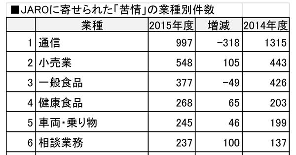「過払い金返還」「ボディメイクジム」への苦情増加 2015年度のJARO広告審査統計