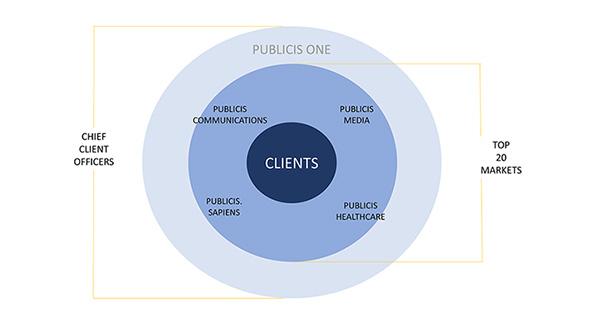 世界3位のピュブリシスがグローバルで組織を大変革、その狙いを聞く。