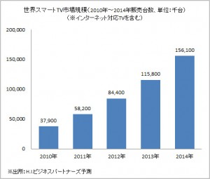 世界スマートTV市場規模