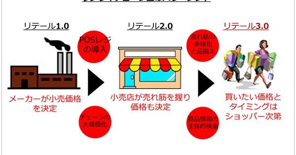 日本で「売り方のイノベーション」を実施するための組織と商談の工夫とは?