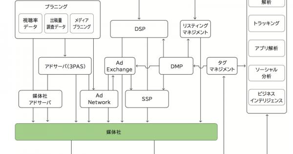 データドリブンマーケティング時代、インターネット広告はどう変わる?