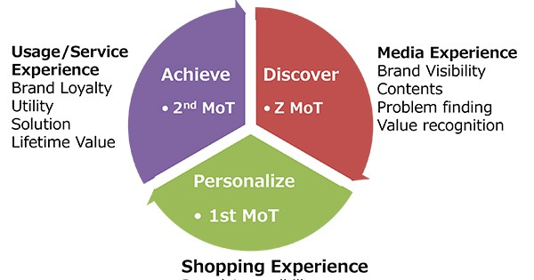 カスタマージャーニーは大事?マーケターが知っておくべき「消費者体験の3つの変化」