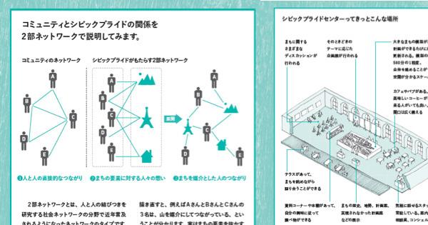 市民と都市とのインタラクション