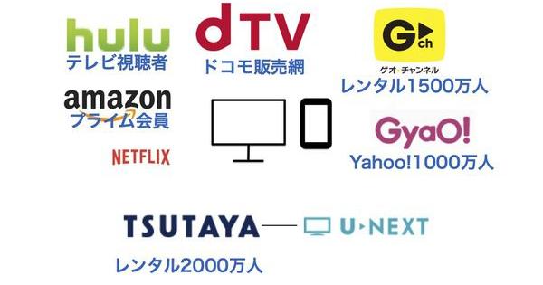 【動画コンテンツ配信サービスのゆくえ】(1)テレビ番組はどこで配信すべきか?
