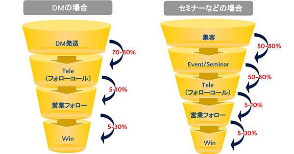 「ディマンド ジェネレーション」ってどうやるの?——高尚すぎる!?日本のB2Bマーケティングの実態