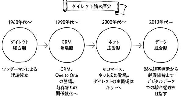 7つの戦略論をコンパクト解説 その2「ダイレクト論」「IMC論」