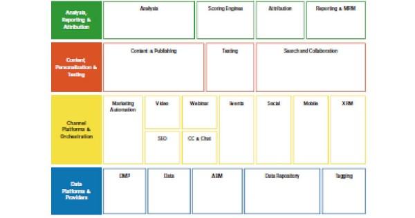 カオス時代のマーケティング・テクノロジー「未来に向けた、ロードマップを描くには?」