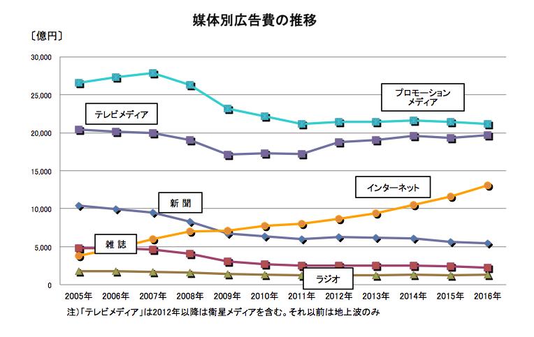 「電通 日本の広告費 推移」の画像検索結果