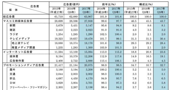 2017年「日本の広告費」は6兆3907億円 インターネット広告費は4年連続2ケタ成長