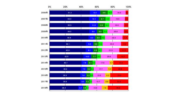 デジタル化によって拡がるメディア行動~「メディア定点調査2018」時系列分析より~