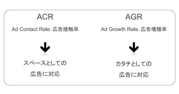 ブロックチェーンが築く「シェアされる広告」の新たなかたち