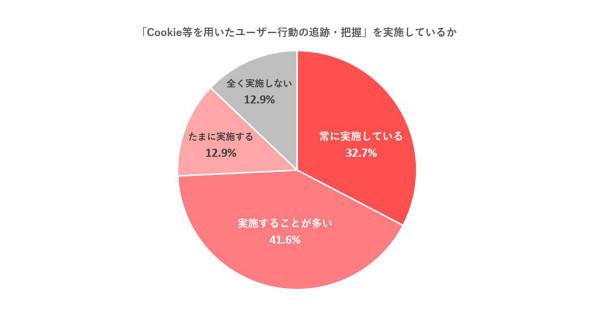 Cookie等を用いたユーザー行動分析、測定結果に約7割が満足せず