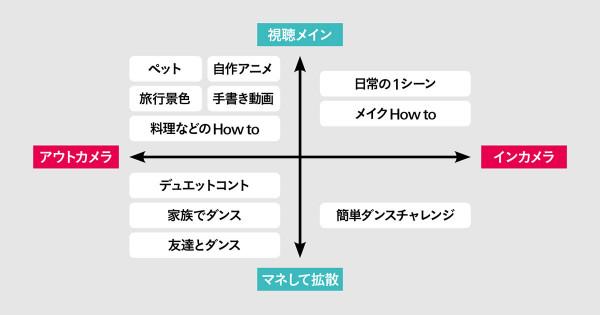 トレンドを生むプラットフォームTikTok クライアント課題を解決するチームを発足