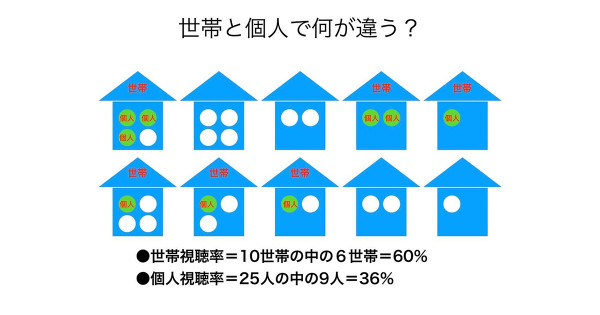 逆襲するテレビ〜視聴率は世帯から個人へ、量から質へ