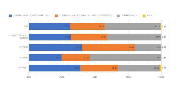 デジタル広告の諸問題、日本の広告界の意識は? — 「デジタル広告における意識・実態調査」結果を発表