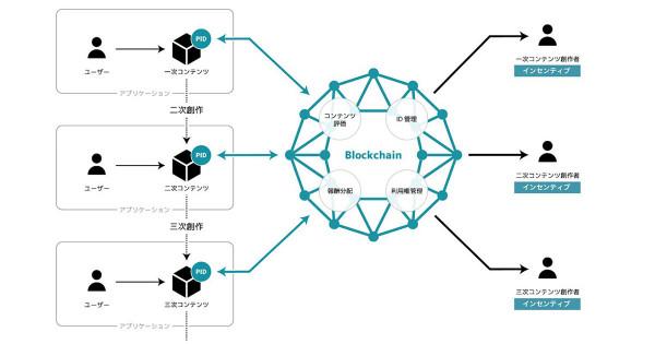 電通がブロックチェーンを活用した、コンテンツのマネタイズの研究プロジェクトを開始