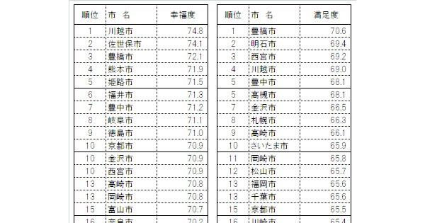 SDGs指数が最も高いのは埼玉県川越市「市版SDGs調査」発表に
