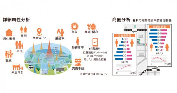 位置×属性で顧客理解 商業施設としての羽田空港をとらえるには