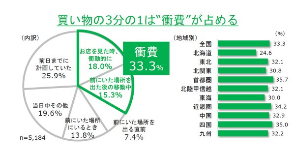 """3割超が""""衝動""""もとづく消費行動 jekiが調査結果を発表"""