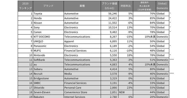 「Toyota」が12年連続1位 日本ブランドのランキングが発表に