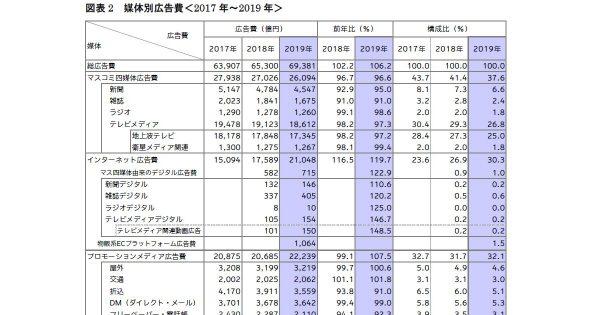 ネットが2兆円でテレビ広告費を抜く 2019年「日本の広告費」が発表に | AdverTimes(アドタイ) by 宣伝会...