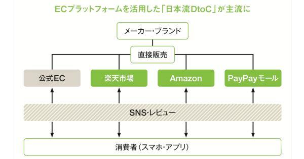 日本流DtoCが本命に 2020年、ECシフトが急進