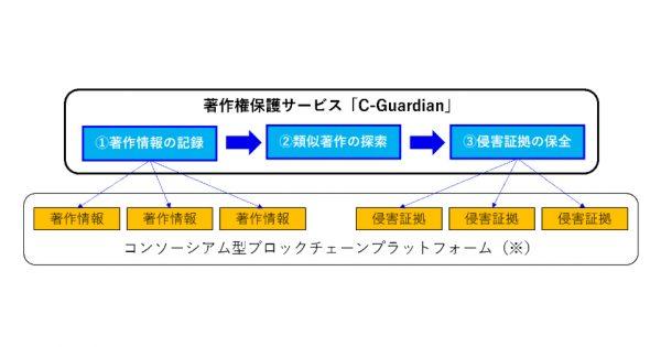 博報堂 ブロックチェーンを活用したコンテンツ保護サービスを開発