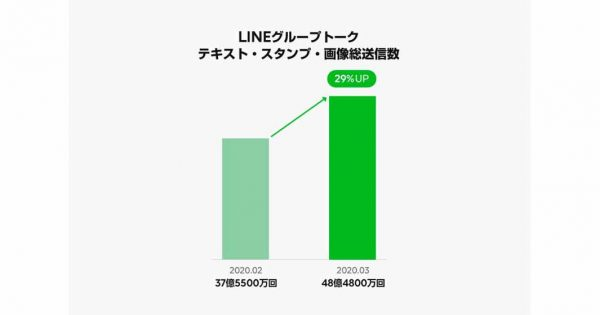 コロナ影響でLINEグループ通話やLINE NEWSのシェア利用が増加