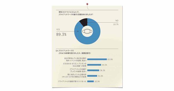 新型コロナウイルスにより89.3%のクリエイターが業務の進行に影響あり— 月刊『ブレーン』調べ