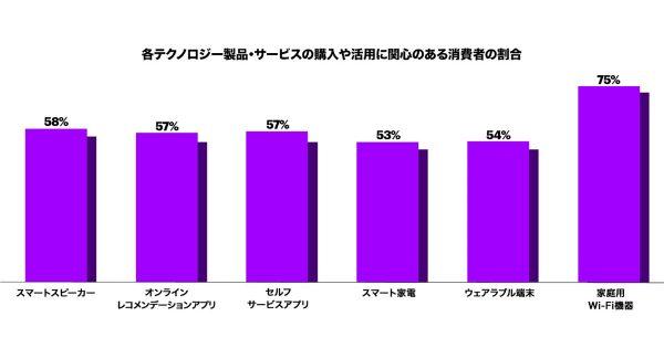 4割が「コロナ終息後も、オンラインでの買い物を続けると回答」 加速する購買行動のデジタル化