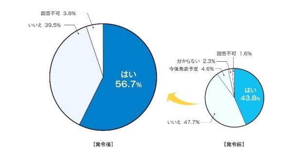 緊急宣言発令後の広報対応調査 5割の広報部門が在宅、3割が役員との情報共有「増」に   広報会議調べ