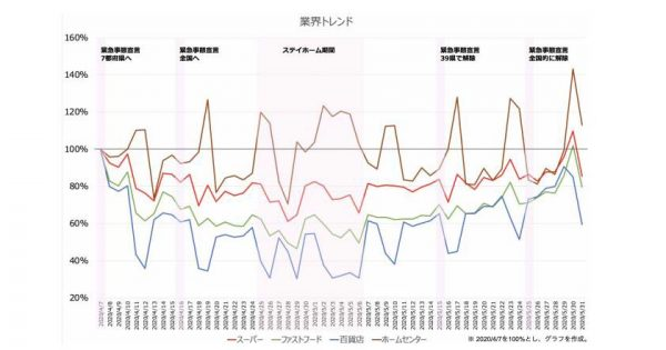 解除前との比較で来訪者数10-40%増加も 緊急事態宣言解除後の人の流れ