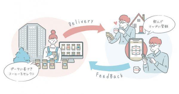 D2C事業で得た顧客の嗜好性データをマスマーケティングに生かす! UCC上島珈琲のデータ戦略