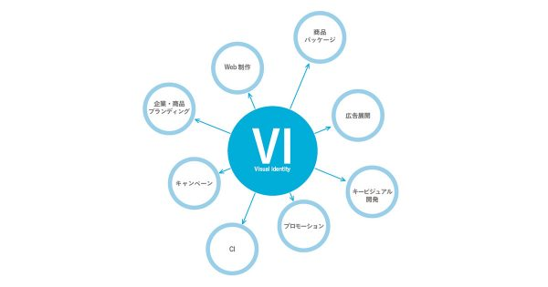 企業の理念をくみ取り、ビジュアルで表現「デザイン思考型VI」とは?