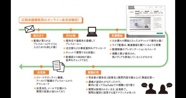 独自開発した「Q&Aシステム」でベストソリューションを提供する「ONLINE KAIKEN」