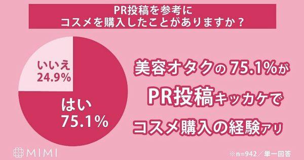 PR投稿を参考にコスメ購入した人は7割以上 MimiTV #美容オタク世論調査