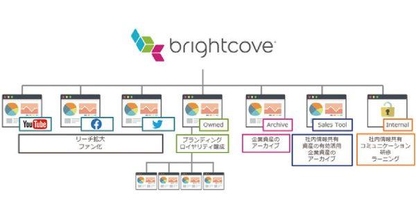 5G時代到来、動画マーケティングの近未来 — SIMCウェビナーレポート