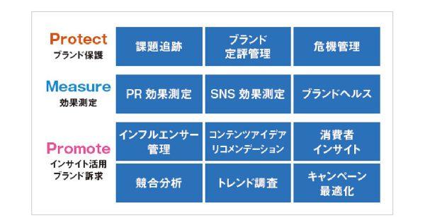 AIを駆使したSNS分析の応用術~アクションにつながる消費者インサイトの活用事例 — SIMCウェビナーレポート