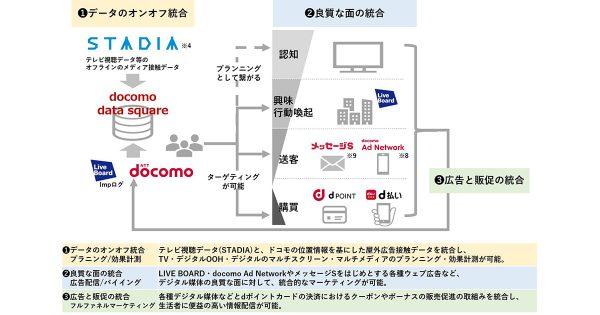 NTTドコモ、電通ら5社「docomo data square」提供開始 広告の効果測定を可能に