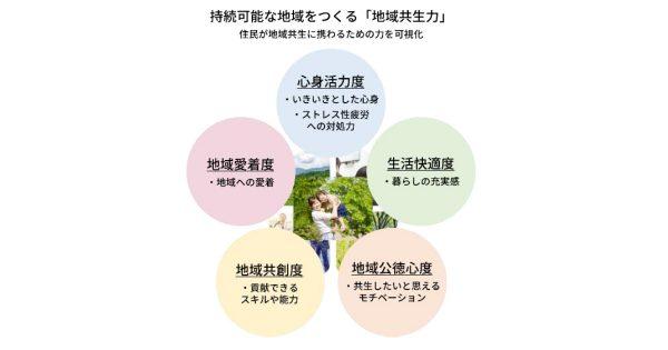 """地元愛などを軸に算出した""""地域共生力""""ランキングが発表に 都道府県では福岡、市区町村では文京区がトップ"""