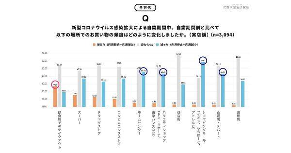 若年層のオンラインでの買い物頻度が増加 サイバーエージェントが調査を実施