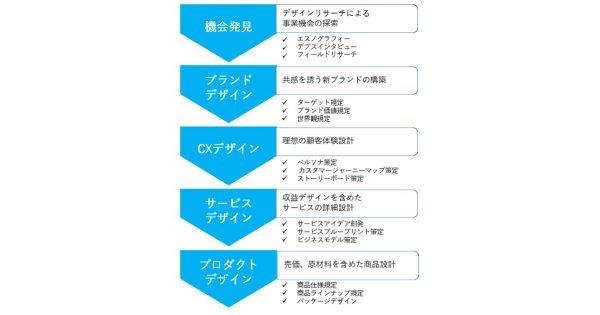 博報堂グループ、D2Cブランドの開発を支援するプログラムの提供を開始