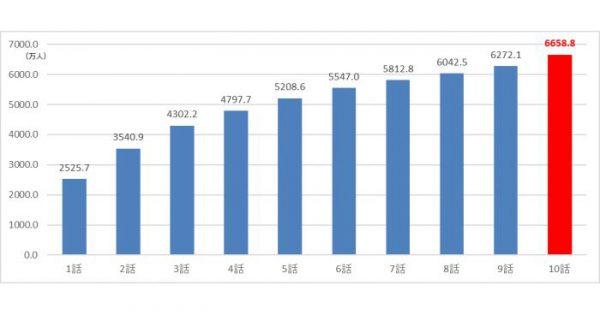 最終回は最大視聴人数、約2743.3万人 「半沢直樹」の視聴人数をビデオリサーチが推計