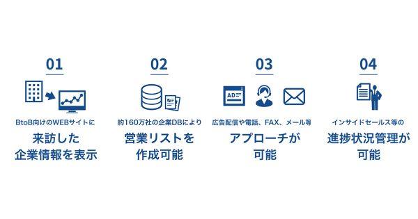 ベクトルがセールステックに進出 属人スタイルが通用しない時代 データ活用で進化する営業の未来
