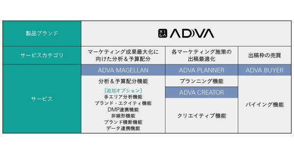 新サービス「XICA ADVA」が可能にするテレビCMの成果を最大化する新しいカタチ