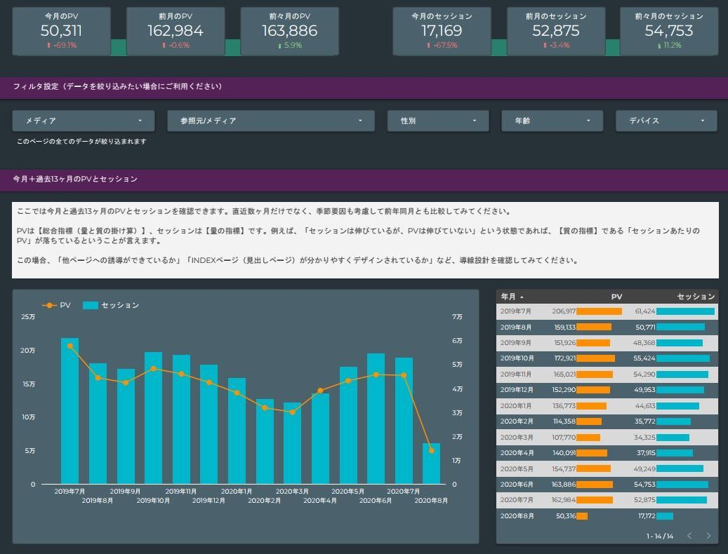 PVとセッション|アクセス解析レポート「DeeBoard」
