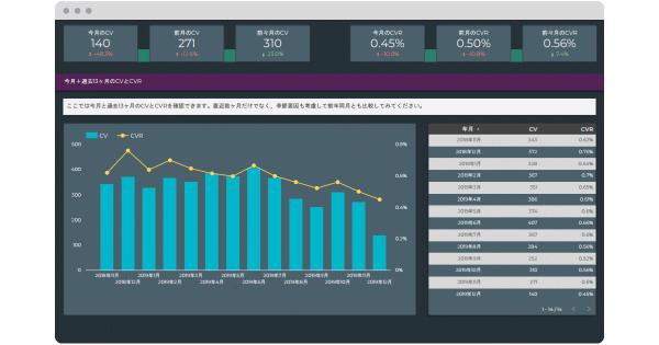 アクセス解析の時間をゼロに。2000円のアクセス解析レポート「DeeBoard」が目指すもの