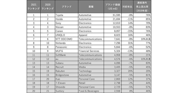 日本発ブランド、トヨタが13年連続首位 成長率トップはワークマン