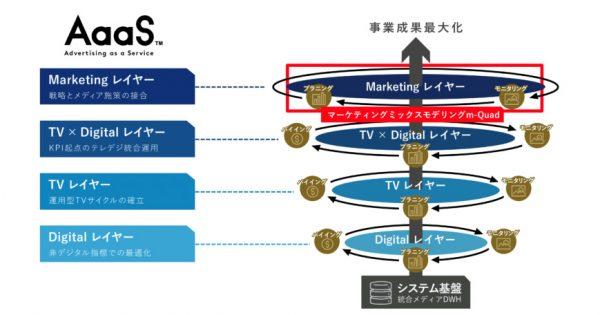 MMMソリューション「m-Quad」、消費行動・普及分析も可能になるバージョンアップ